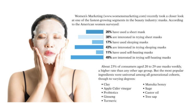 UNMASKING THE SELF-HEATING FACIAL   Sonic Packaging Industries